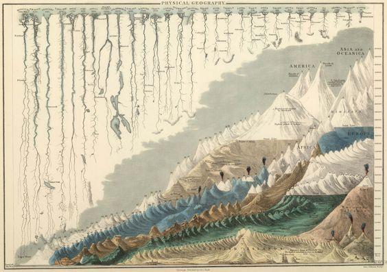 1854 Carte des hautes montagnes ainsi que du monde et Le plus longues des Rivières. - Imgour