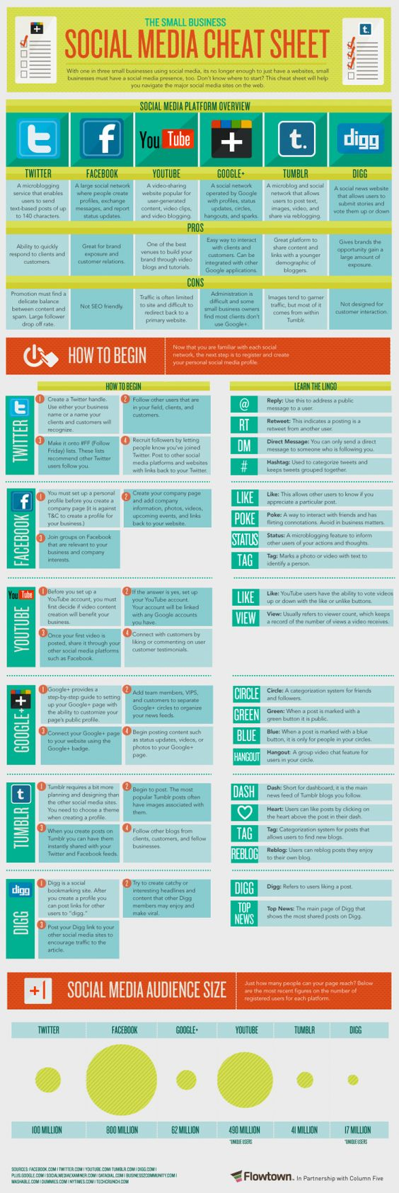 The Small Business Social Media Cheat Sheet.      With one in three small businesses using social media, its no longer enough to just have a website, small businesses must have a social media presence, too. Don't know where to start? This cheat sheet will help you navigate the major social media sites on the web.