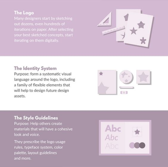 Infographic: Key Steps And Concepts Involved In Designing A Brand Identity - DesignTAXI.com