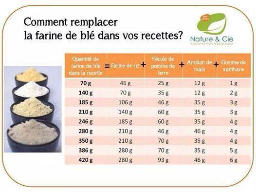 Allergie ou intolérance au gluten, comment remplacer la farine de blé dans vos recettes?