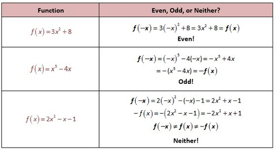 Even Odd Functions Algebraically STUDY Pinterest Precalculus - arithmetic sequence example