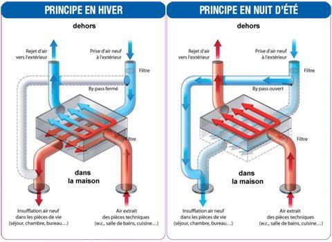 Vmc Thermodynamique Evite Les Deperditions De Chaleur Moderne