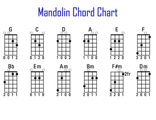 Mandolin Chord Chart  Yahoo Search Results  Mandolin Chords