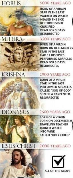 Solar Mythology and the Jesus Story