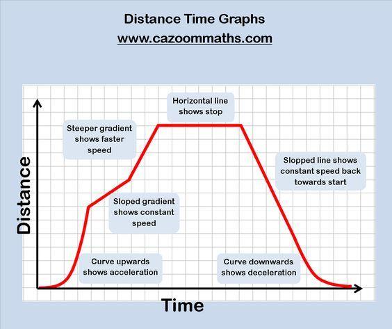 Real Life Graphs Worksheets Cazoom Maths Worksheets Distance Time Graphs Distance Time Graphs Worksheets Algebra Worksheets