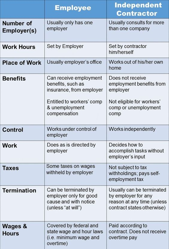 Uber And The Difference Between Employee  Independent Contractor