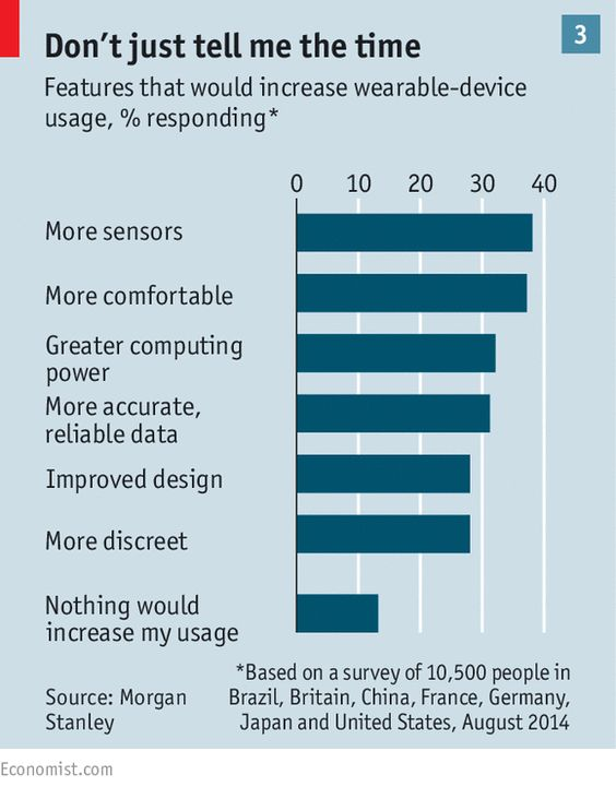 #Wearable technology: The wear, why and how | The Economist