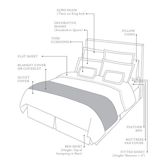 Bed Anatomy A Hotel Fine Linens And Layout