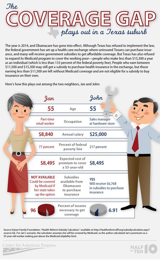 The health coverage gap #infographic
