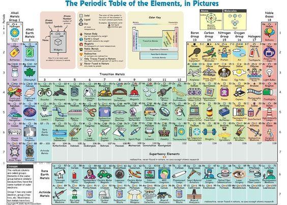 Tabela periódica ilustrada!