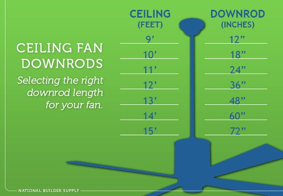 How long does your ceiling fan downrod need to be use for Ceiling fan size guide