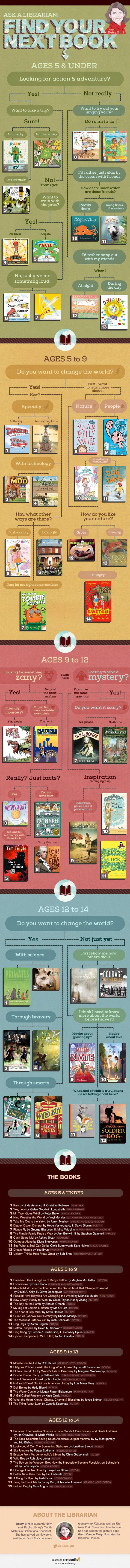 Find your next book Ages 0-14 Recommendations from NYPL children's collections specialist Betsy Bird #TeachNYPL #Reading