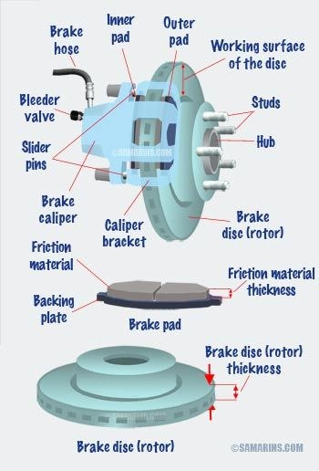 How Do Disc Brakes Work In 2020 With Images Automotive