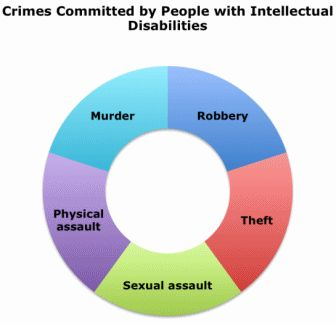 crimes committed by young people Types of sentences for young people  fine – as with adults, the fine should reflect the offence committed and the offender's ability to pay.