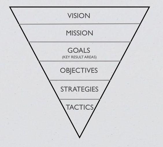 ~ A Strategic Planning Model