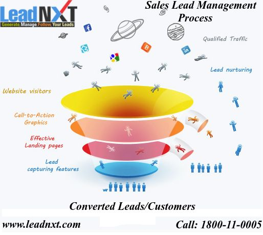 LeadNXT helps to fully focus and organize #Sales #Lead #Management