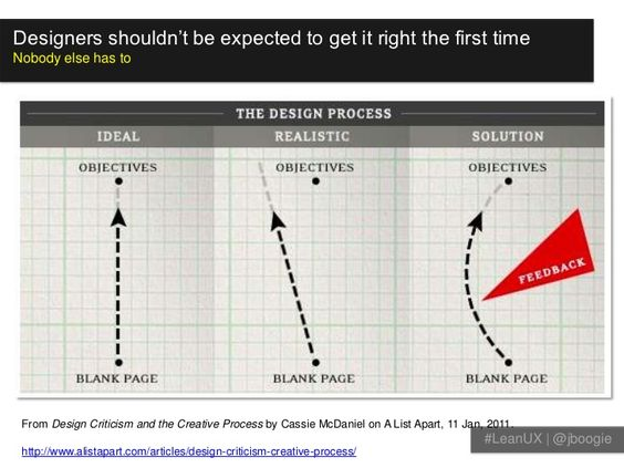 ean UX: Getting Out of the Deliverables Business