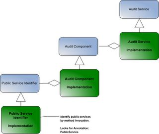 Audit services, Bangalore