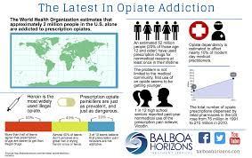 infographic for addictions - Google Search