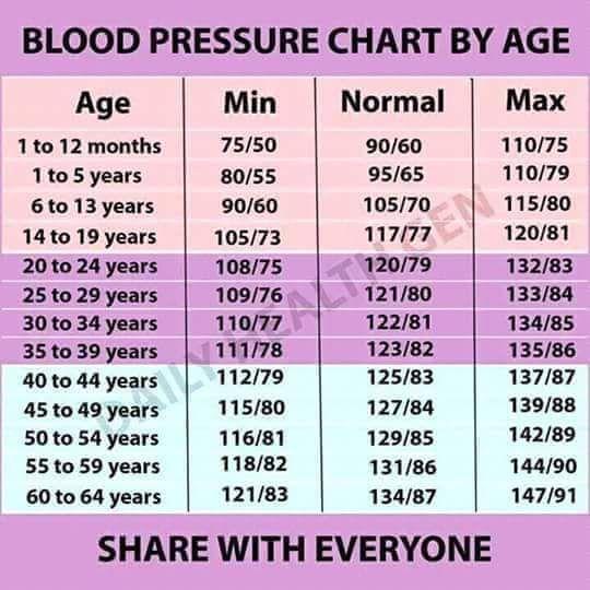 81 over 50 blood pressure