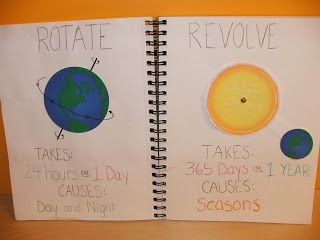 Rotation vs. Revolution notebooking idea, with free download