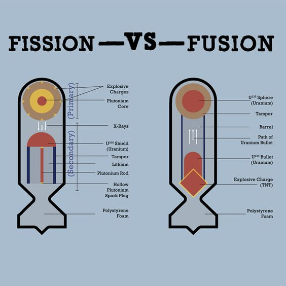 atomic bomb fission vs fusion essay Fusion vs fission nuclear fusion and nuclear fission are two very strong sources for producing energy, yet even though they have many similarities, both have even.
