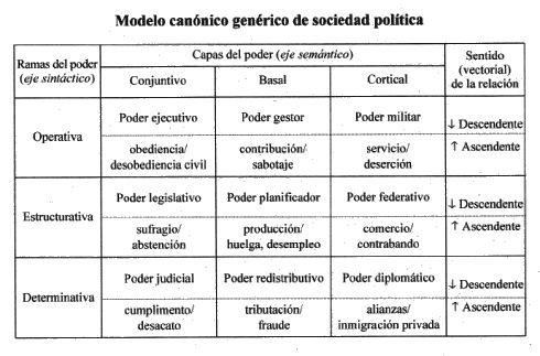 Gustavo Bueno, Panfleto contra la democracia, Madrid 2004, página 124