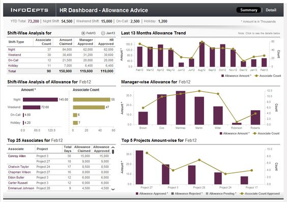 Infocepts  Microstrategy Human Resource Analysis Dashboard Helps
