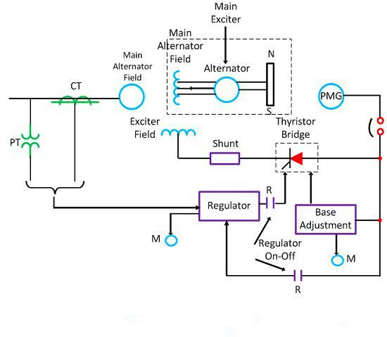 What Is Generator Excitation System And Its Main Role Generation Electrical Projects Regulators