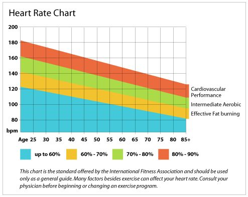Proper Nutrition for Physical Activity What Should I Be Eating - rate chart