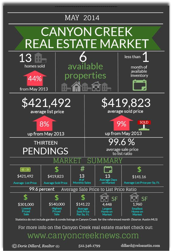 See how Canyon Creek performed in the month of May on the Real Estate Market