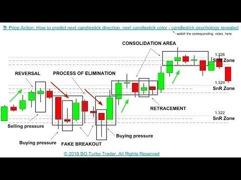 Price Action How To Predict Next Candlestick Direction Next