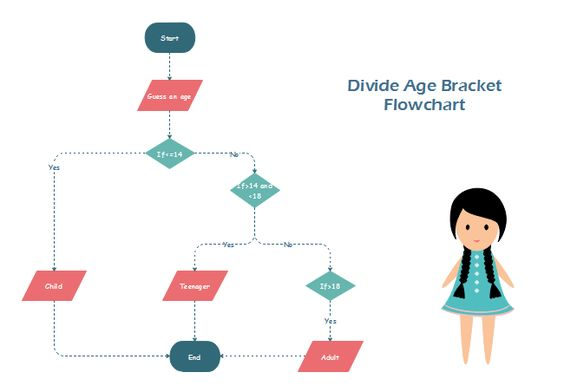 Divide Age Flowchart Flowchart Pinterest Flowchart and Template - flowchart templates word