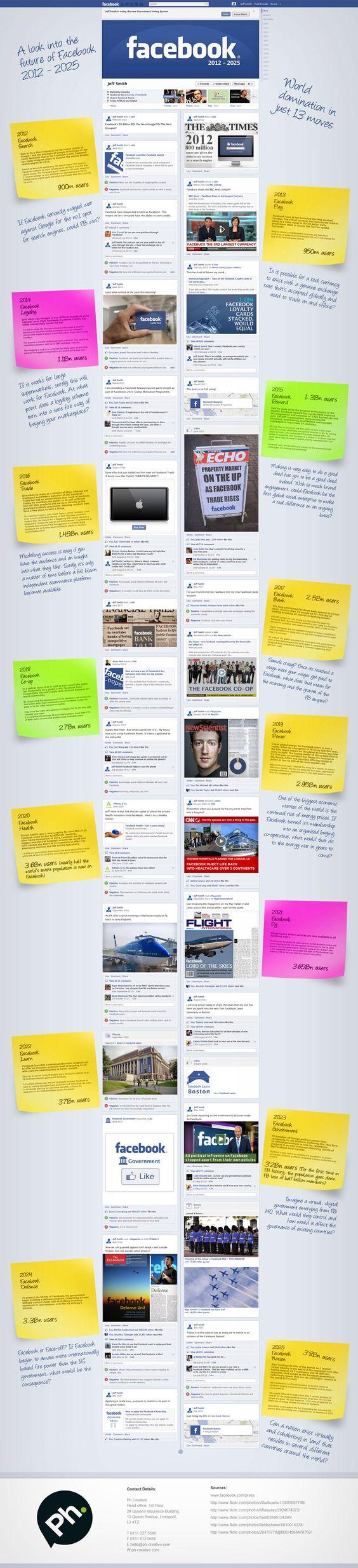 Um novo layout para o FB. Provavel. O pessoal jah reclama da linha do tempo, imagina deste entao.