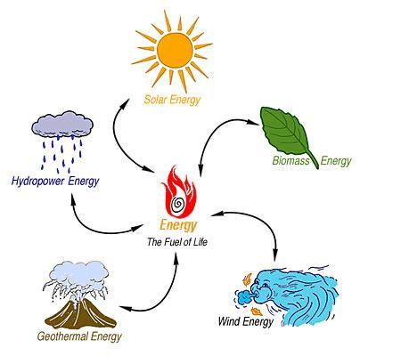 Renewable energy types of renewable energy and alternative energy