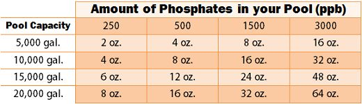 How To: Phosphate Remover for Pools During Summer