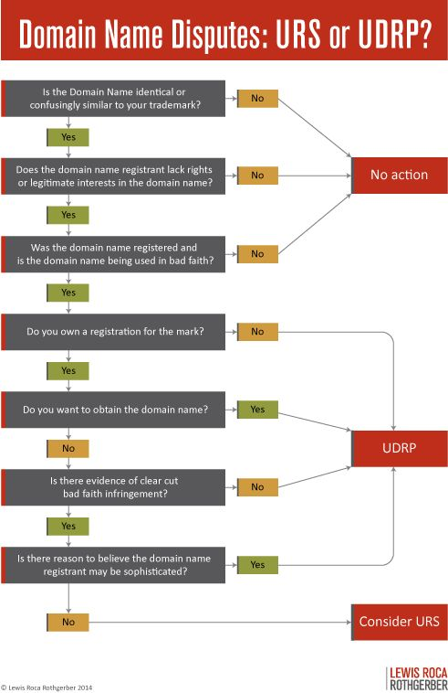 Flow chart to decide which domain name dispute resolution process - process flow diagram in word