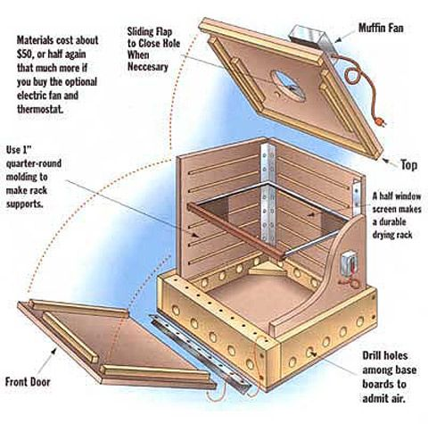How to Build a Food Dehydrator How to construct a food dryer powered by the sun, a stove or electricity; including materials, diagrams and assembly.  By John Vivian ILLUSTRATION: SCOTT MACNEILL
