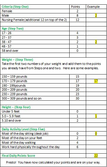 Weight Watchers Points Chart Printable   Weight Watchers ...