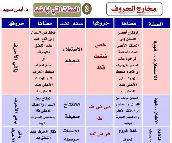 مخارج الحروف Letter Recognition Worksheets Letter Recognition Muslim Kids