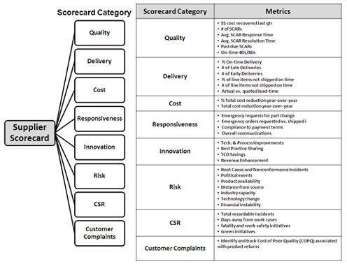 Supplier Performance Scorecard Key Example Elements Metricstream Business Management Business Management Degree Business Administration Degree