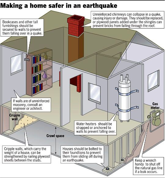 Enjoy these fast and easy ways to earthquake proof your for Earthquake resistant home designs