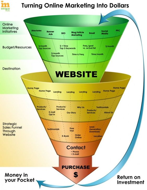 Online Marketing Sales Funnel #DigitalMarketing #SalesFunnel ...