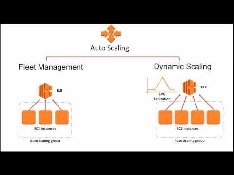 Automating Management Of Amazon Ec2 Instances March 2017 Aws Online Tech Talks Youtube Online Tech Learning Objectives Management