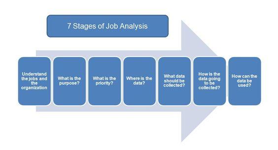 Job Analysis - job analysis