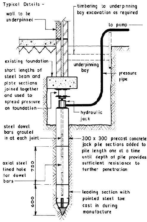 Under Pinning Jpg 494 742 Underpinning Basement Construction New Home Builders