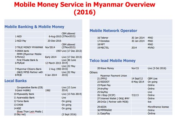 Fintech And Myanmar Mobile money \ mobile banking service in - loan amortization spreadsheet