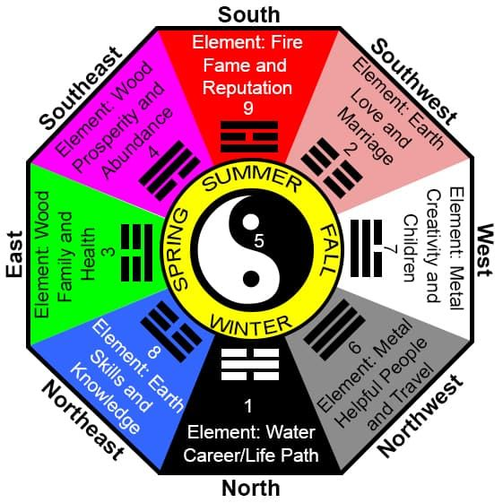 How to Find Your Feng Shui Wealth Areas: 5 Popular Methods - Feng Shui Bagua Method