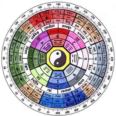 feng shui baguapass download #feng #shui #house #plan #layout #design #tips #life #positive #energy