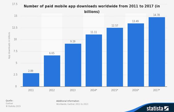 The number of app downloads in India is estimated to reach 9 billion in 2015. An in-depth analysis of the mobile app market in India 2015.